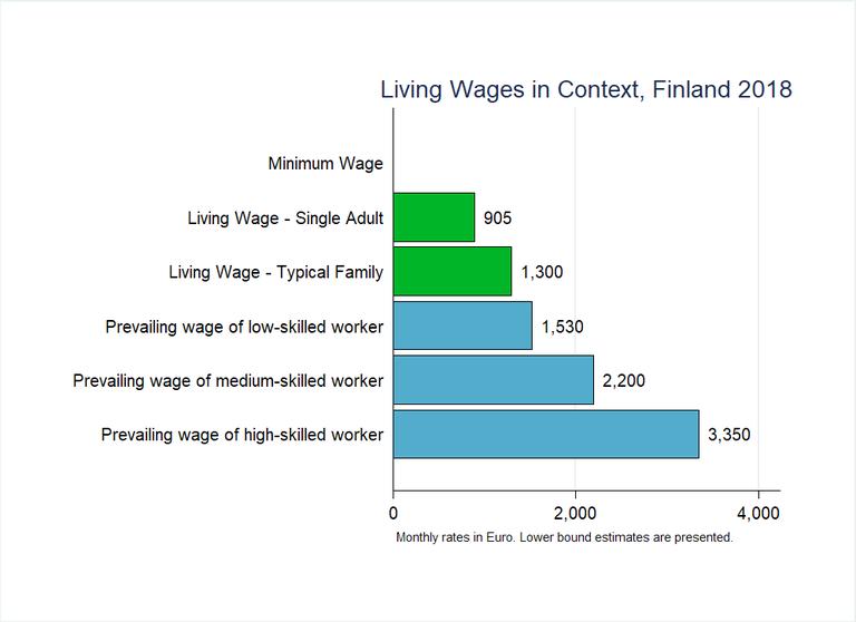 Finland Graph