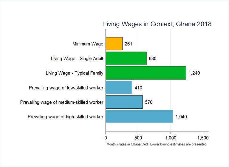 Ghana Graph