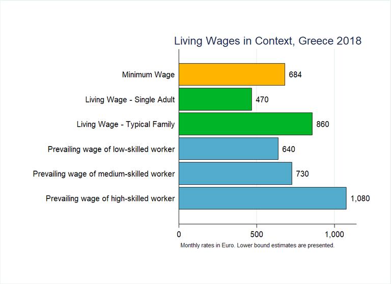 Greece Graph