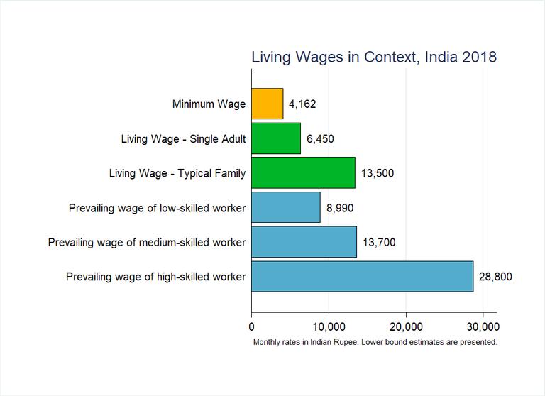 India Graph