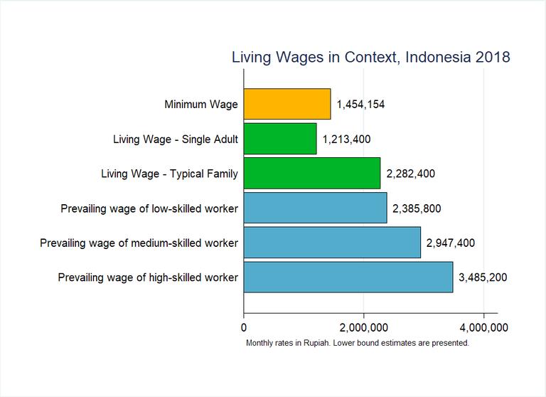 Indonesia Graph