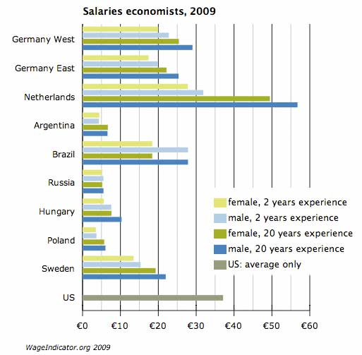salaries-economists-090608.jpg