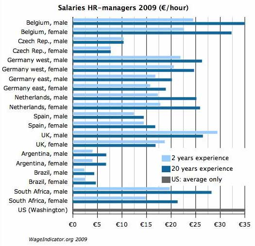 Salaries HR-managers 2009