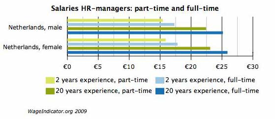 Salaries HR-managers: part-time and full-time