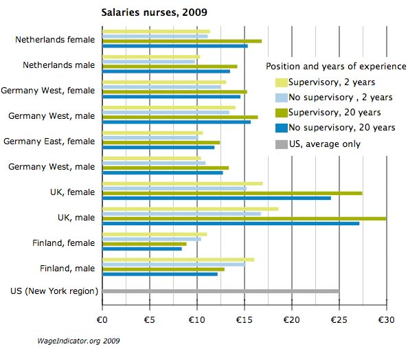 Nurses salaries 2009