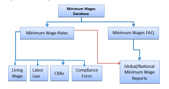 The minimum wage checker of wageindicator a note wageindicator the objectives behind creating a global minimum wage database were altavistaventures Gallery